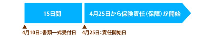 内容が完備した書類すべてが日本アニマル倶楽部へ到着した日から16日目の午前0時に保険責任が開始します。新規のご契約の場合、ガンは保障開始日から45日間の待機期間がございます。ガンに起因する各種保険金は46日目から保障を開始いたします。