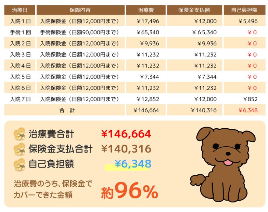 治療費のうち、日本アニマル倶楽部のペット保険「プリズムコール」の保険金でカバーできた金額