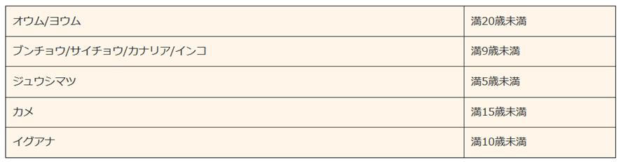 新規加入可能年齢 オウム/ヨウム満20歳未満、ブンチョウ/サイチョウ/カナリア/インコ満9歳未満、ジュウシマツ満5歳未満、カメ満15歳未満、イグアナ満10歳未満